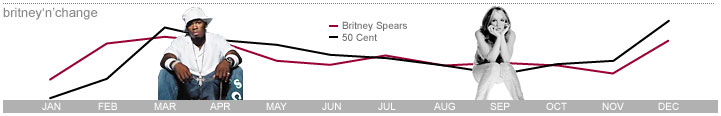 Britney VS 50 Cent