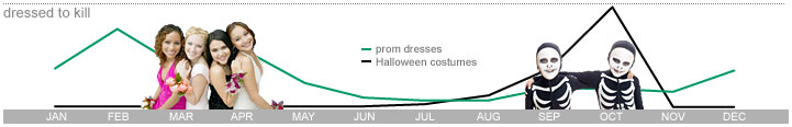 Prom Dress VS Halloween