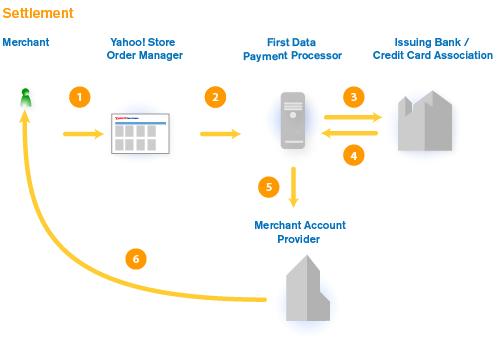 Credit card authorization process doritrcatodos credit card authorization process how credit card payment processing works reheart Image collections